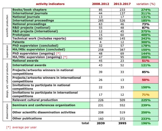 indicadores produção comparação dos 2 períodos